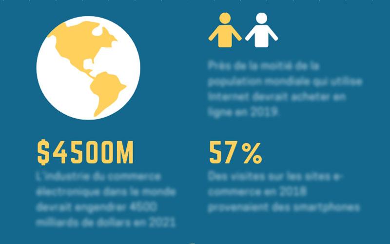 Infographie : statistiques e-commerce