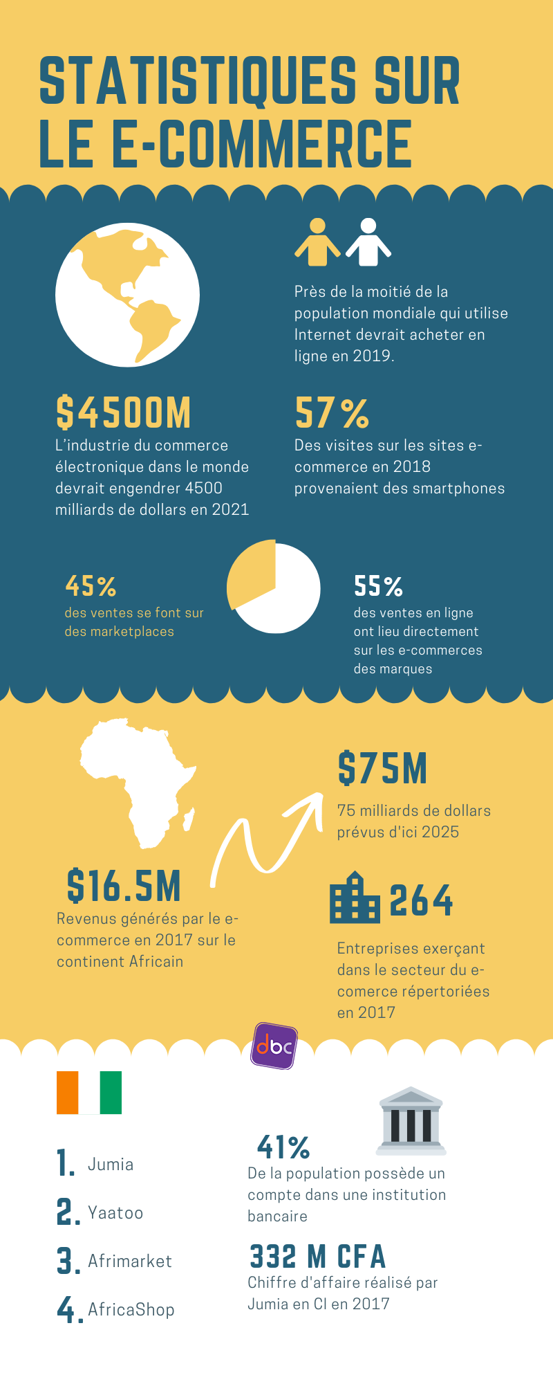 Infographie : statistiques e-commerce - DbC