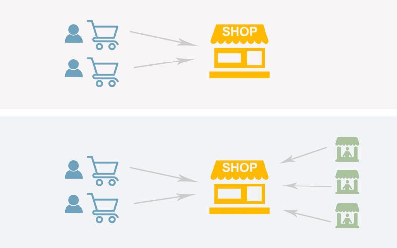 Comment créer une Market Place - comparaison e-commerce